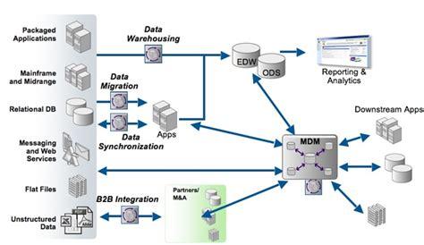 Informatica Architecture Diagram Explanation Images How