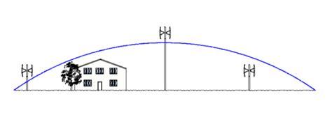horizontale windkraftanlagen für einfamilienhäuser loosen windkraft windmessung