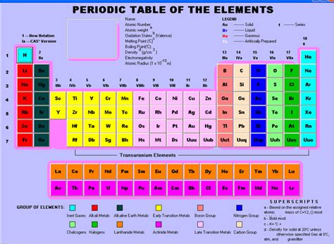 Modern periodic table is arranged by. The Modern Periodic Table - the periodic table