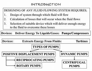 Pumps And Types Of Pumps In Detail