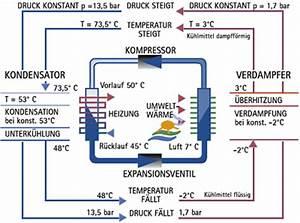 Luft Wasser Wärmepumpe Funktion : incool klimatechnik kaelte klima waermepumpen fachbetrieb ~ Articles-book.com Haus und Dekorationen