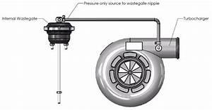 How To Install Turbosmart Iwg75 Internal Wastegate