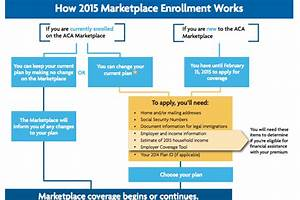 5 Things to Know About Marketplace Open Enrollment ...