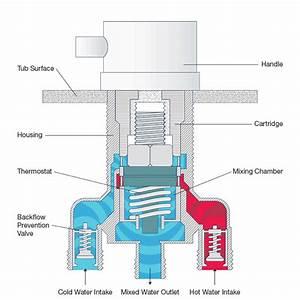 Deck Mount Thermostatic Control Valve 5 Piece Faucet Set
