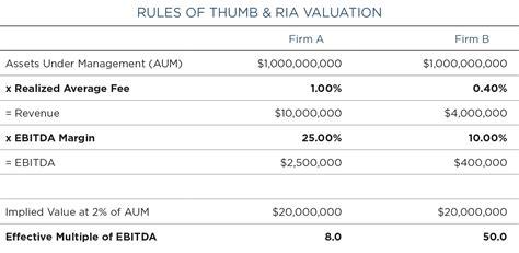 valuation  asset management firms mercer capital