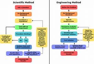 Understanding The Engineering Design Process  Teachers