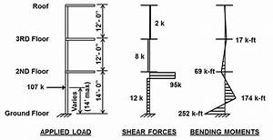Log Debris Impact And Resulting Shear Force And Bending