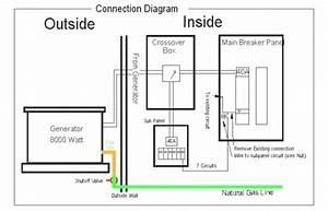 Generac Wiring Diagram