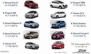 Nombre De Voiture En France : automobile le march fran ais a replong en mai le parisien ~ Maxctalentgroup.com Avis de Voitures