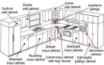 standard height of kitchen cabinets standard kitchen cabinet measurements rapflava 9428