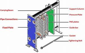 Plate And Frame Heat Exchanger Diagram