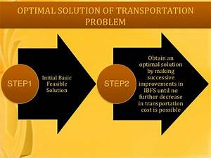 Transportation Problem In Operational Research