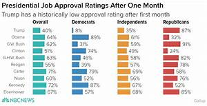 Gallup: Trump One-Month Approval Rating Lower Than Other ...