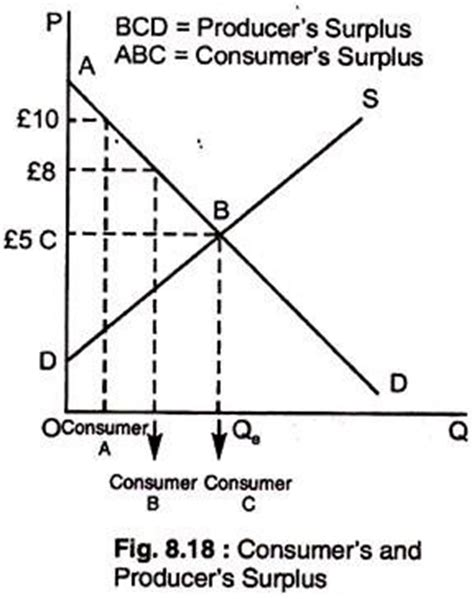 Diagram Consumer by Consumers And Producers Surplus With Diagram