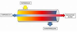 Understanding Heat Exchangers