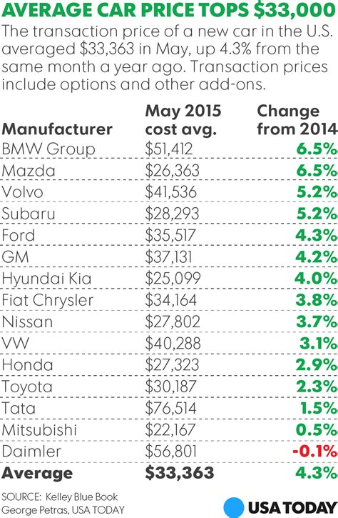 Buyers Paid 43% More For New Cars In May