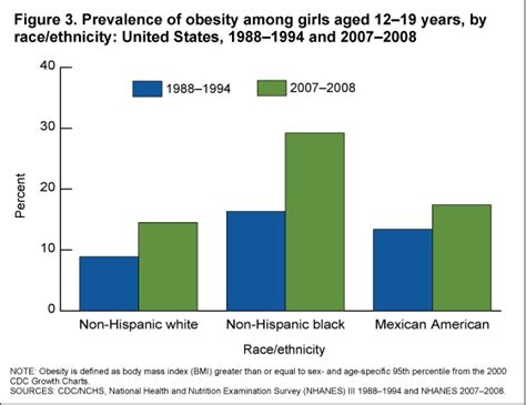 products health  stats overweight prevalence  children  adolescents