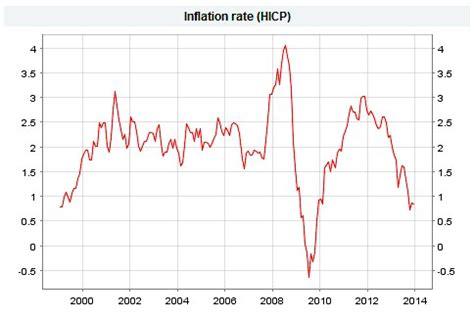grunderwerbsteuer niedersachsen 2016 inflation 2019 in deutschland aktuell juni 2019 1 6
