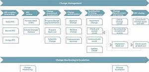 Change Management Process Flow In Servicenow With Bmc Plus Ppt Together Emergency Pdf Itil