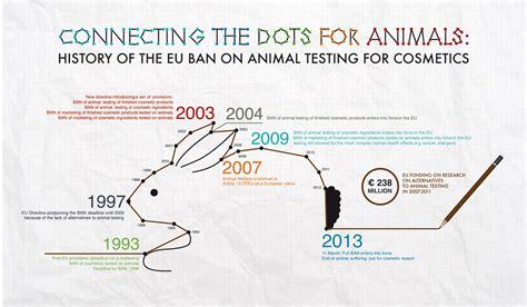 ban  animal testing internal market industry