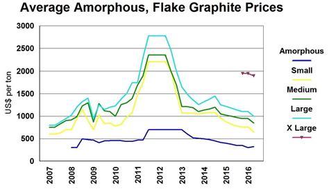 top  graphite miners   seeking alpha
