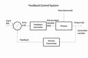 Feedback Control System Or Closed Loop Control System
