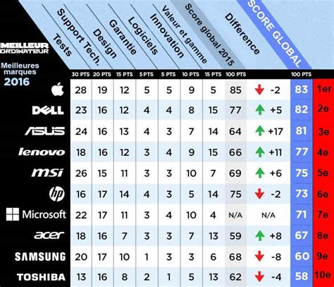 meilleure marque ordinateur bureau classement des meilleures marques d 39 ordinateurs portables