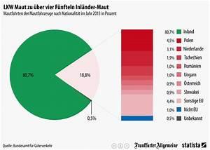 Maut Berechnen Deutschland : infografik lkw maut zu ber vier f nfteln inl nder maut statista ~ Themetempest.com Abrechnung
