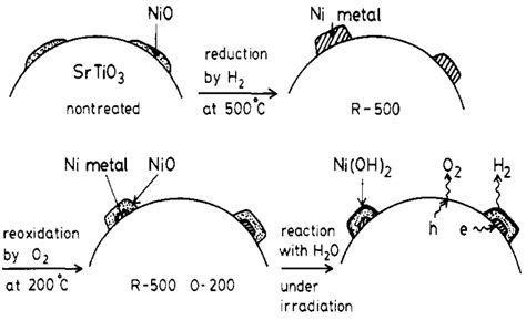 semiconductor based photocatalysts and catalysts free full text hydrogen production from