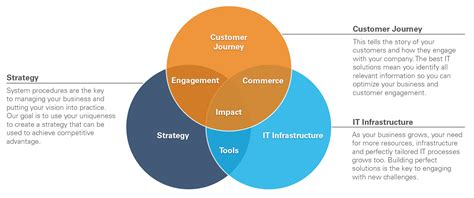 marketing service the customer management is the next competitive
