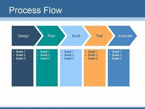 create   flow chart  process flow