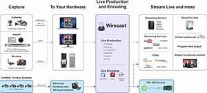Telestream Wirecast Strengthens Leadership in Live ...