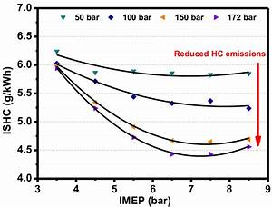 Effect Of Injection Pressure On Hc Emissions In A Gdi Engine Fuelled