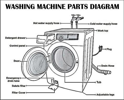 washing machines    work   parts