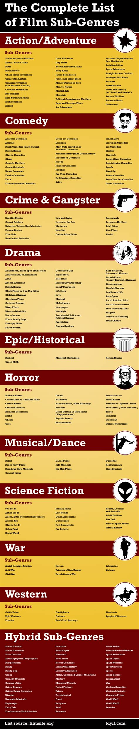 where is it or listed filmed infographic the complete list of film sub genres