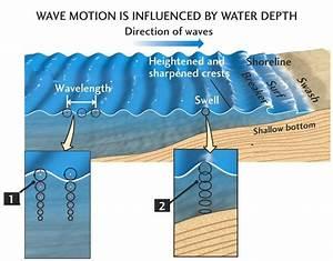 Science Windsurfing  The Baltic Sea U2019s Unusual Waves