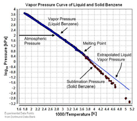 vapor pressure encyclopedia article citizendium