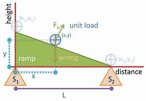 Newtonian Mechanics - Vertical Load Reactions On A Ramp