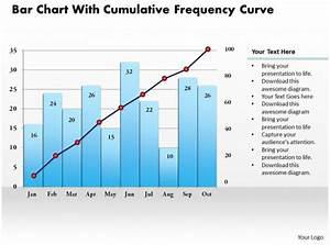 0414 Bar Chart With Cumulative Frequency Curve Powerpoint