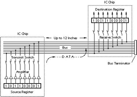 Data Communications Basics Reference Guide