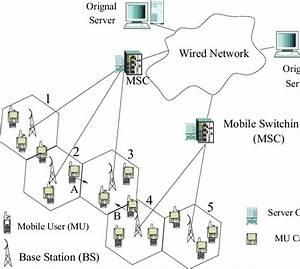 Wireless Cellular Network Architecture
