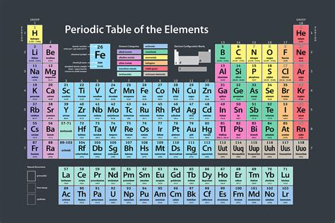periodic table of elements big pictures periodic table of elements poster large brokeasshome com