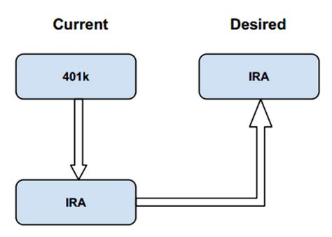 fidelity simple ira forms 401k rollover to ira fidelity upcomingcarshq