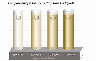 Hydraulic Viscosity Oil Liquids Drop Comparison Times