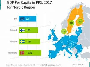 Denmark Sweden Finland Nordic Europe Economics Gdp