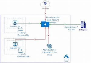 Network Security In Azure Data Lake Storage Gen1