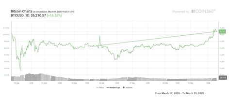 How can i learn more about bitcoin? Decoupling? Bitcoin Price Up 40% Since Last Week, Stocks Not So Much - Double BTC