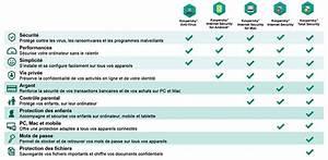 Antivirus En Ligne Kaspersky : nouvelles versions 2019 de kaspersky antivirus internet security total security security cloud ~ Medecine-chirurgie-esthetiques.com Avis de Voitures