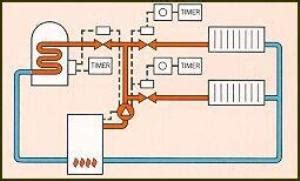 central heating design