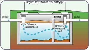 Bac A Graisse : schema fosse septique bac a graisse ~ Edinachiropracticcenter.com Idées de Décoration